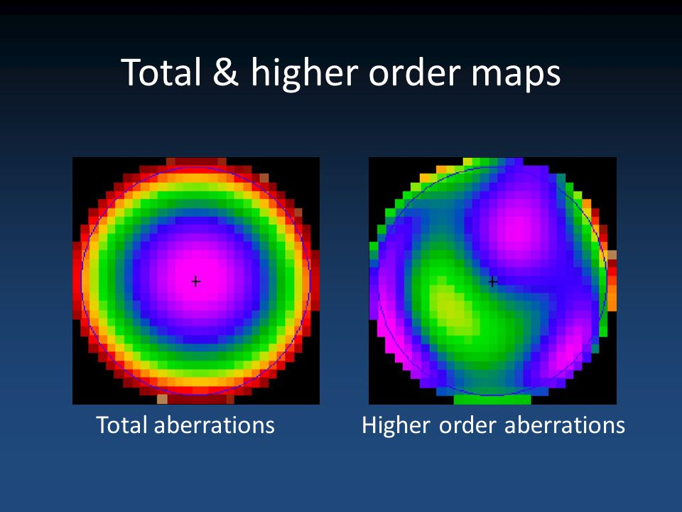 Total & higher order maps