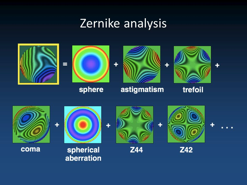 Zernike analysis