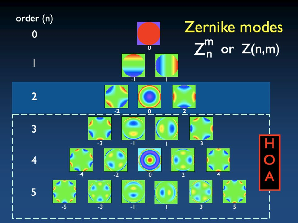 Zernike analysis is based on a system of mathematically defined wavefront shapes that can be arranged into a hierarchy like this. At the top are the simplest wavefronts shapes, and as you go down the Zernike pyramid the wavefront shapes become more complex. In this hierarchy, each row is referred to as a Zernike order. The numbers on the left indicate the Zernike order, 0, 1, 2, 3, 4, 5.