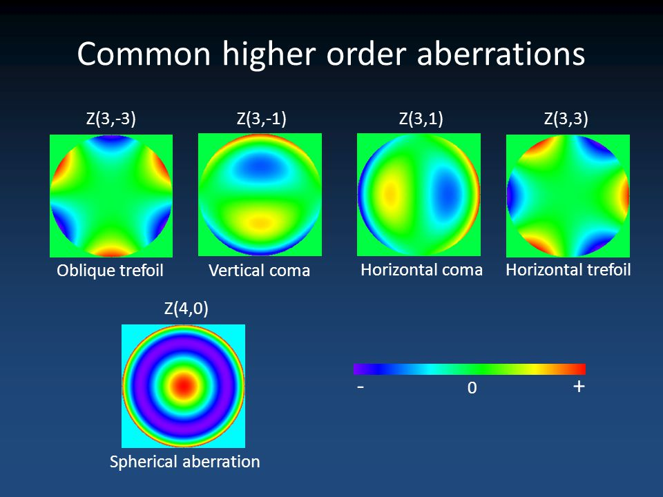 Common higher order aberrations