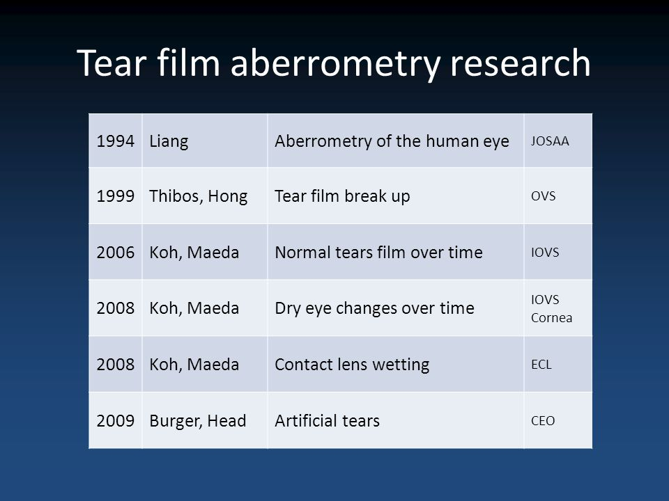 Tear film aberrometry research