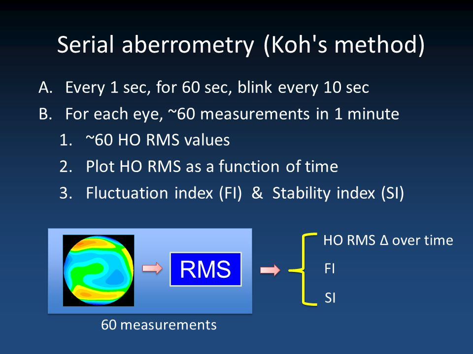 Serial aberrometry (Koh s method)