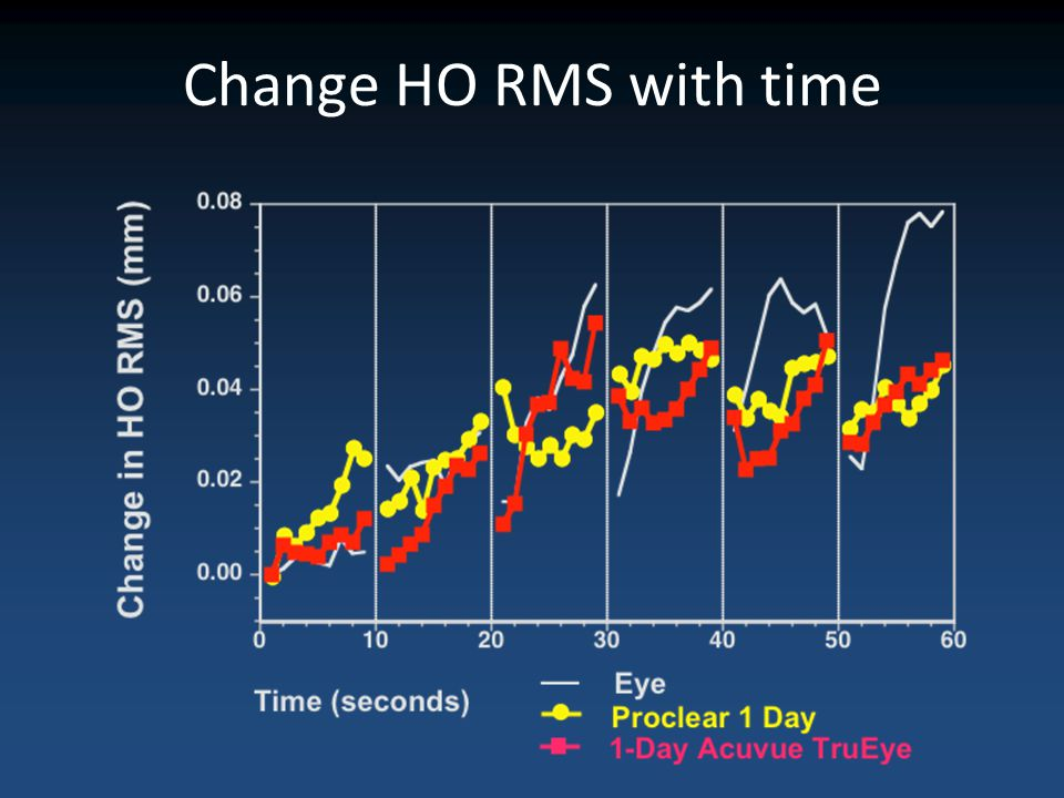 Change HO RMS with time