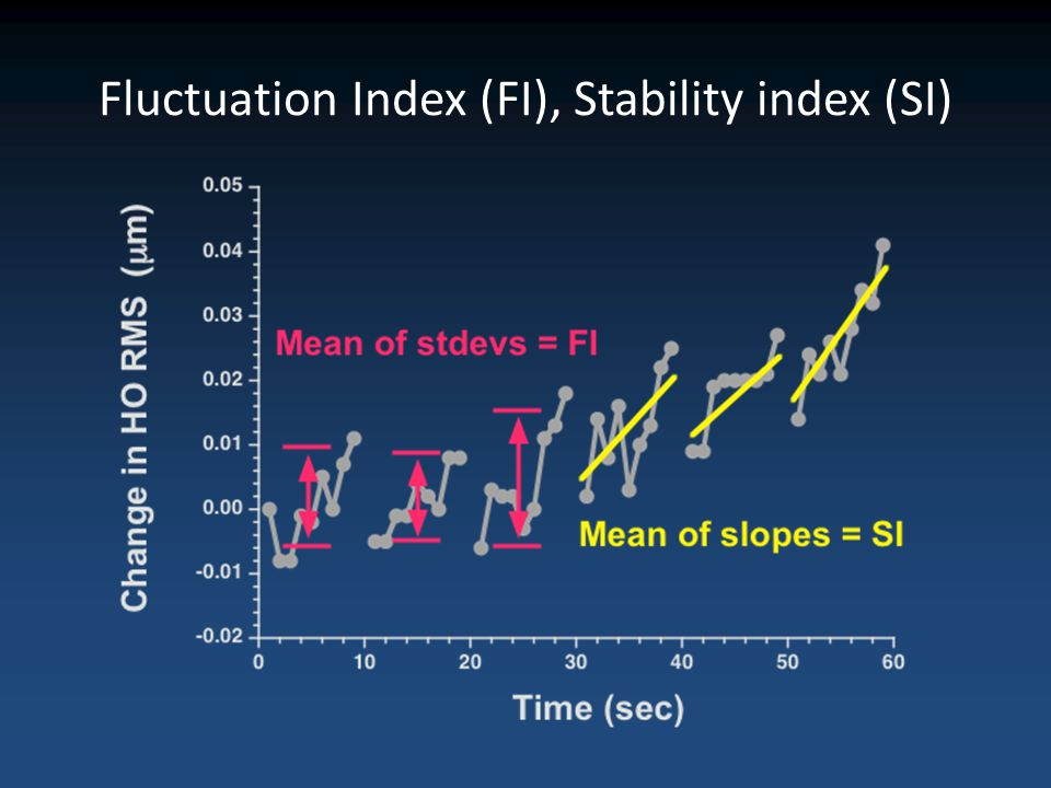 Fluctuation Index (FI), Stability index (SI)