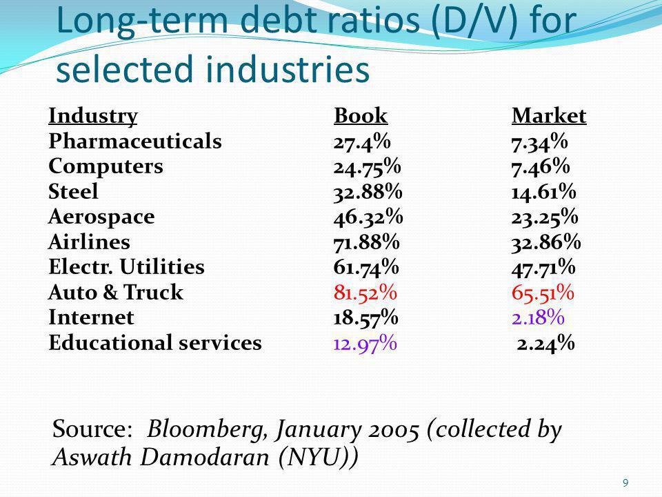 Long-term debt ratios (D/V) for selected industries