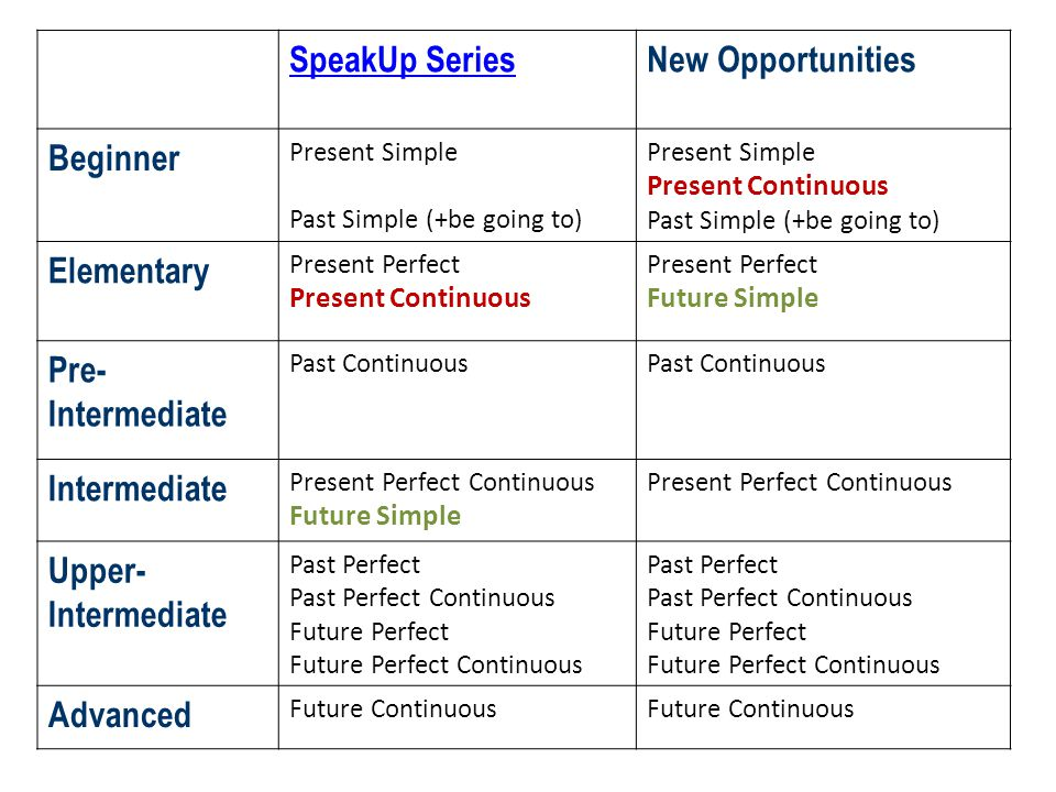 Future Continuous Tense: Useful Rules & Examples - 7 E S L