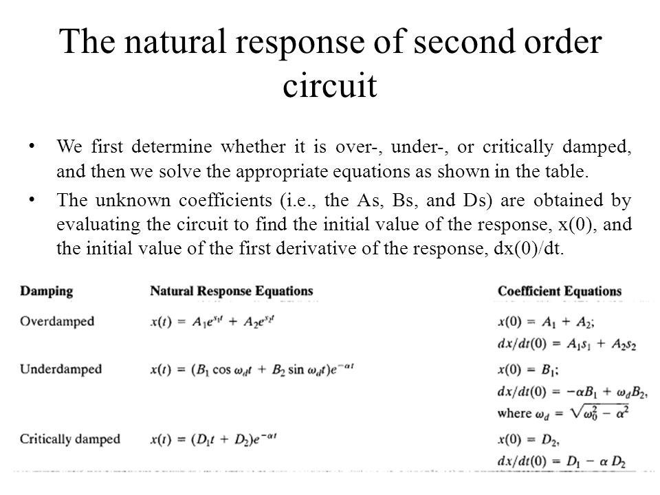 The natural response of second order circuit