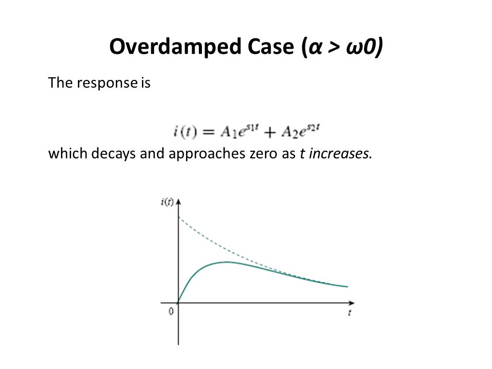 Overdamped Case (α > ω0)