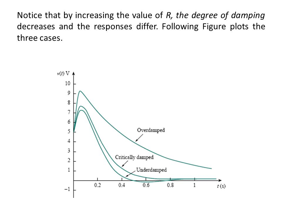 Notice that by increasing the value of R, the degree of damping decreases and the responses differ.