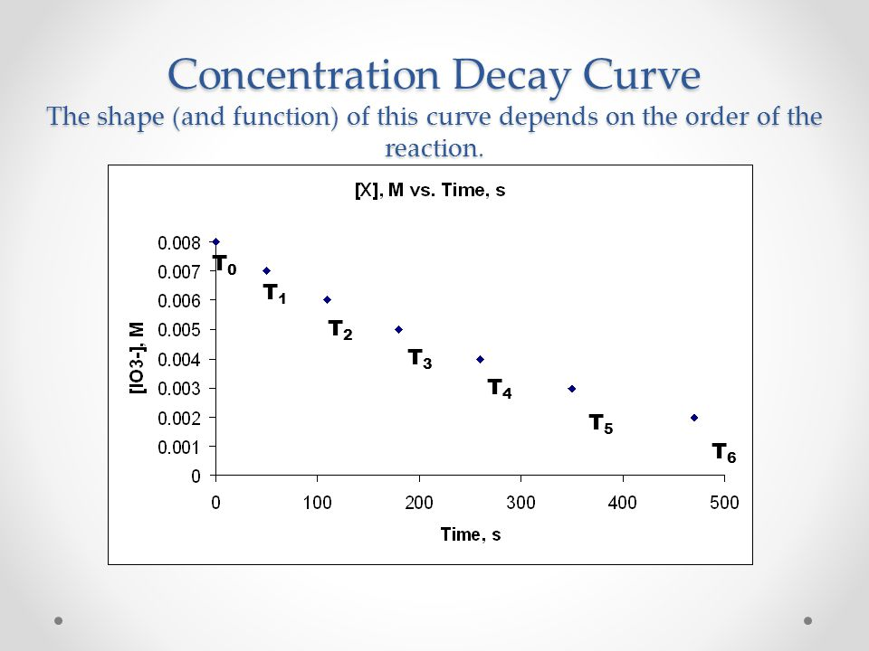 Concentration Decay Curve The shape (and function) of this curve depends on the order of the reaction.