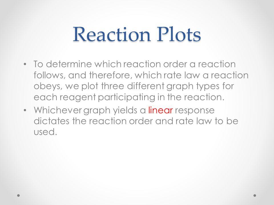 Reaction Plots
