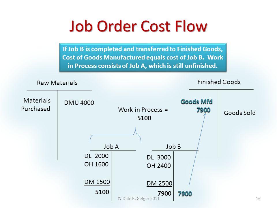 Job Order Cost Flow