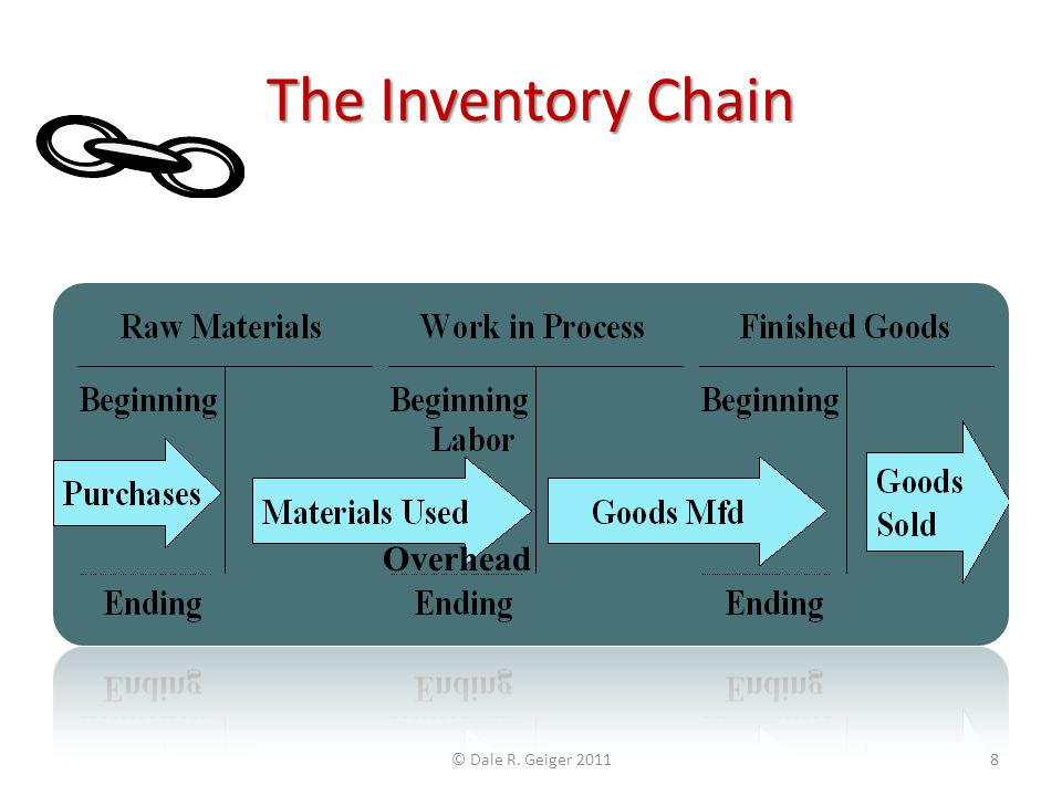 The Inventory Chain Overhead