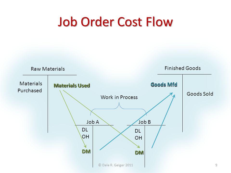 Job Order Cost Flow Raw Materials Job A Finished Goods Job B Materials
