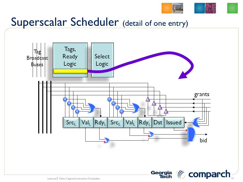 Superscalar Scheduler (detail of one entry)