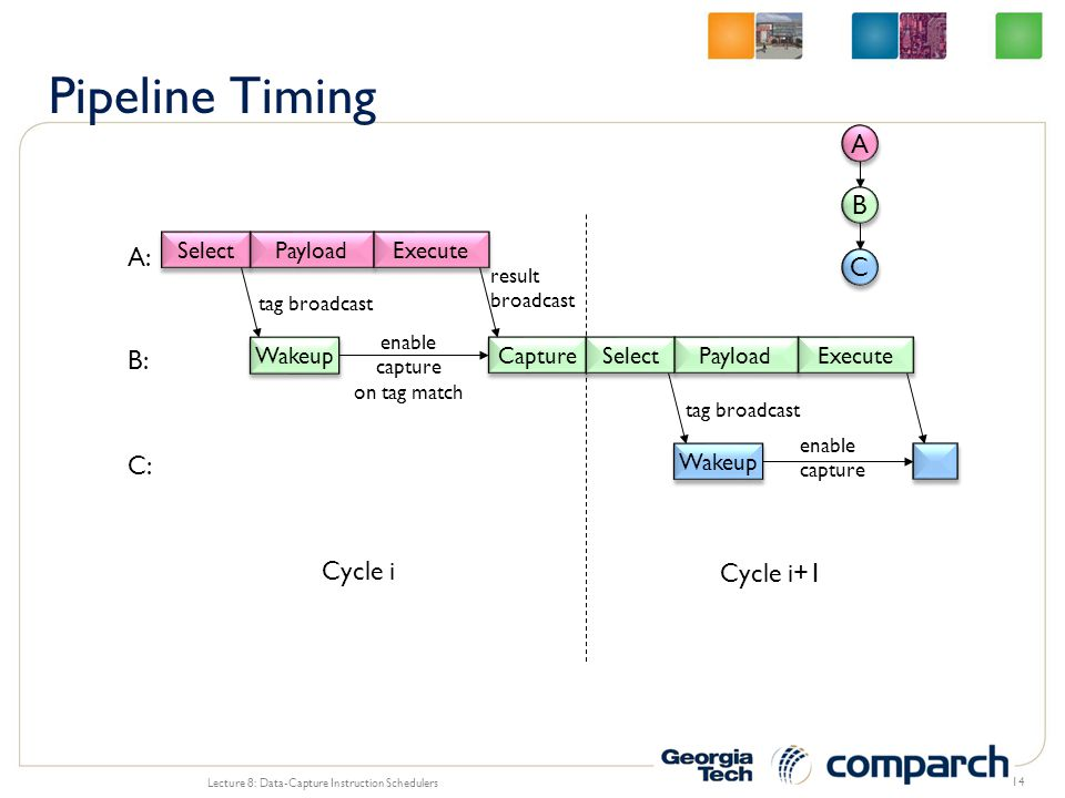Pipeline Timing A B A: C B: C: Cycle i Cycle i+1 Select Payload