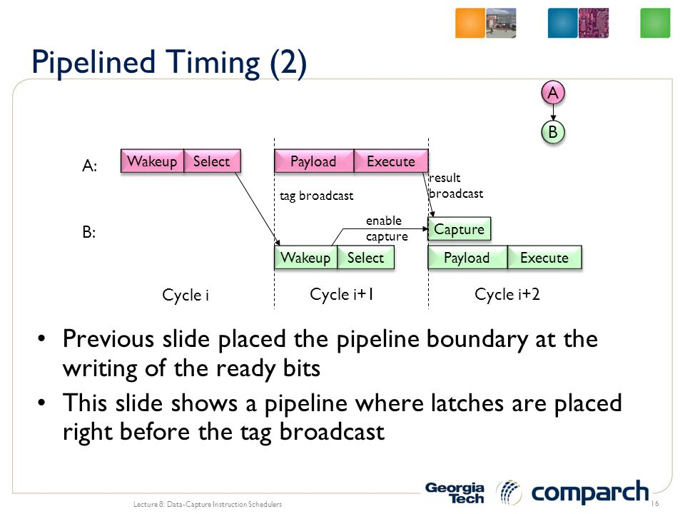 Pipelined Timing (2) A. B. A: Wakeup. Select. Payload. Execute. result. broadcast. tag broadcast.