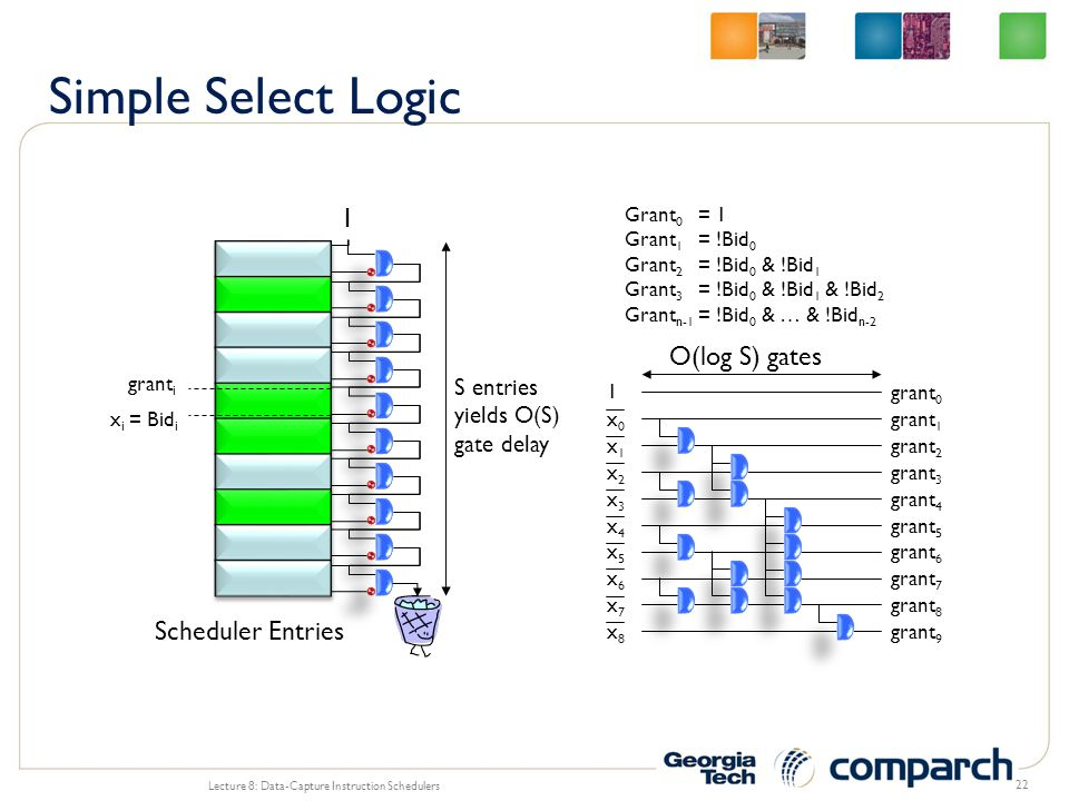 Simple Select Logic 1 O(log S) gates Scheduler Entries S entries