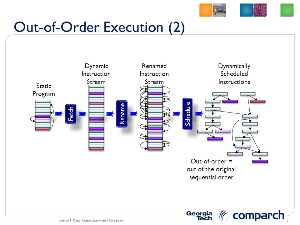 Out-of-Order Execution (2)