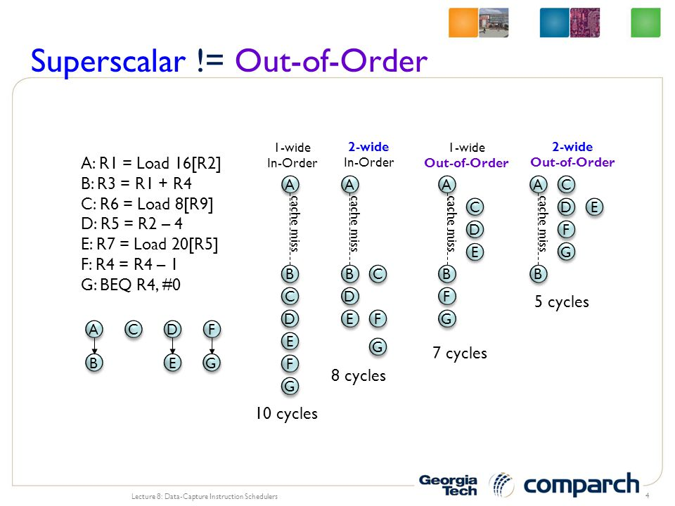 Superscalar != Out-of-Order