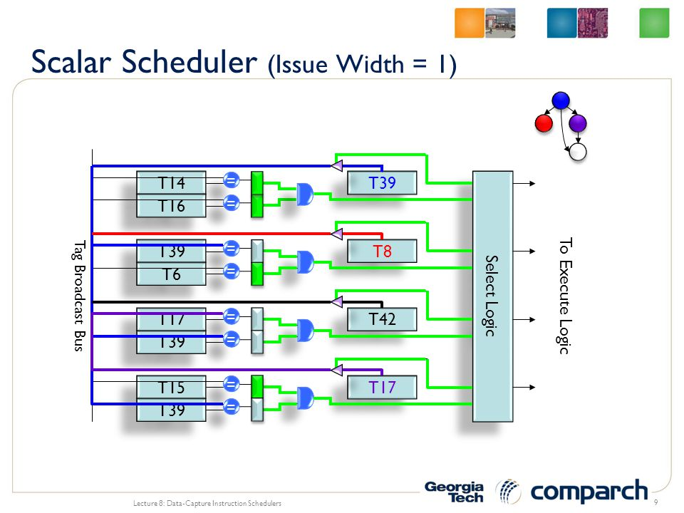 Scalar Scheduler (Issue Width = 1)