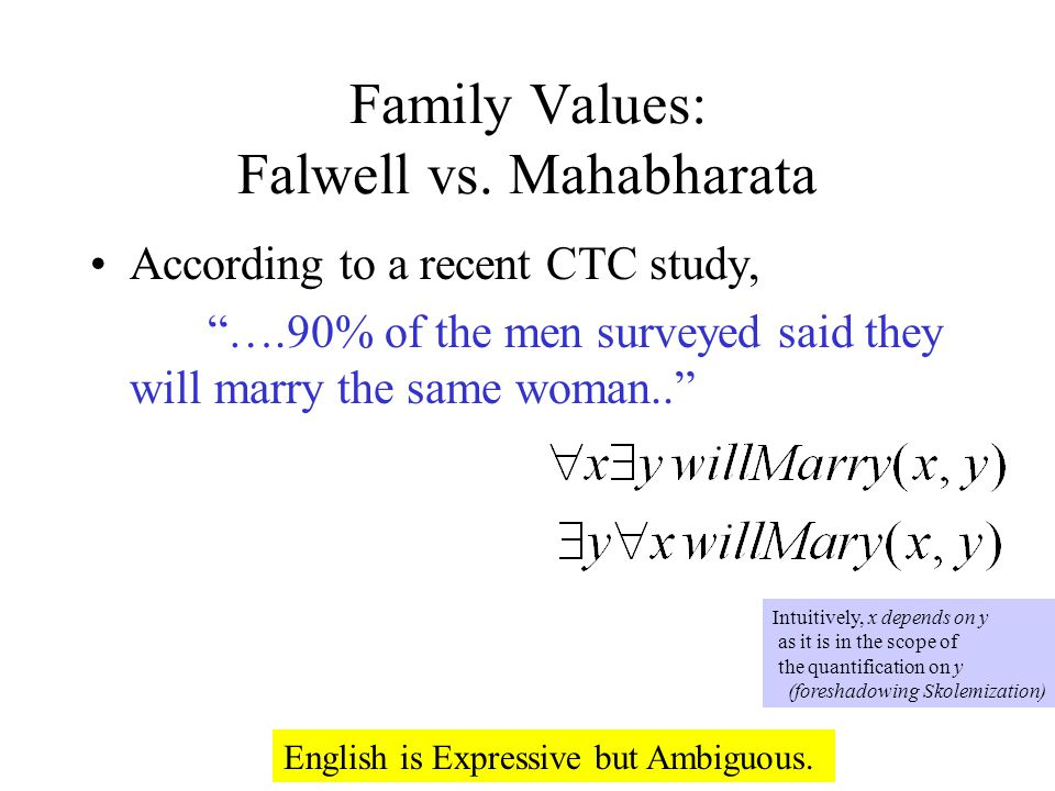 Family Values: Falwell vs. Mahabharata