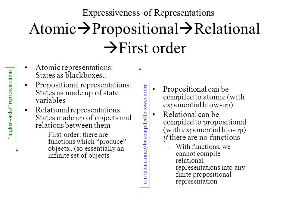 AtomicPropositionalRelationalFirst order