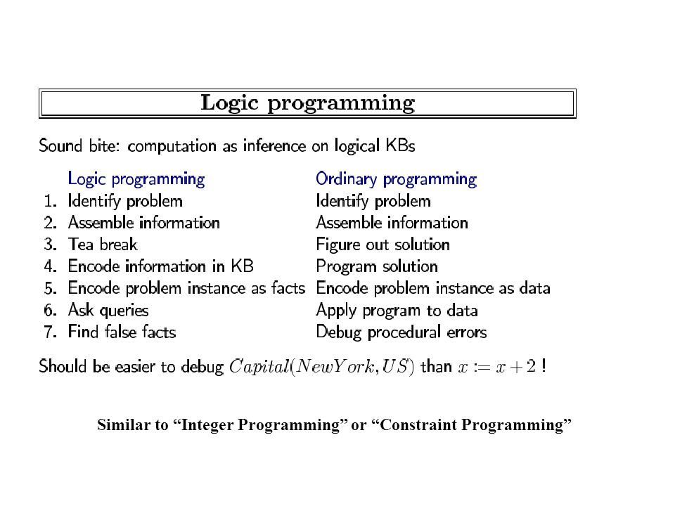 Similar to Integer Programming or Constraint Programming