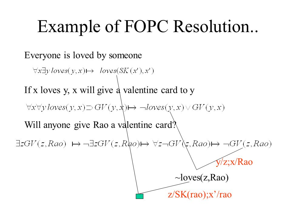 Example of FOPC Resolution..