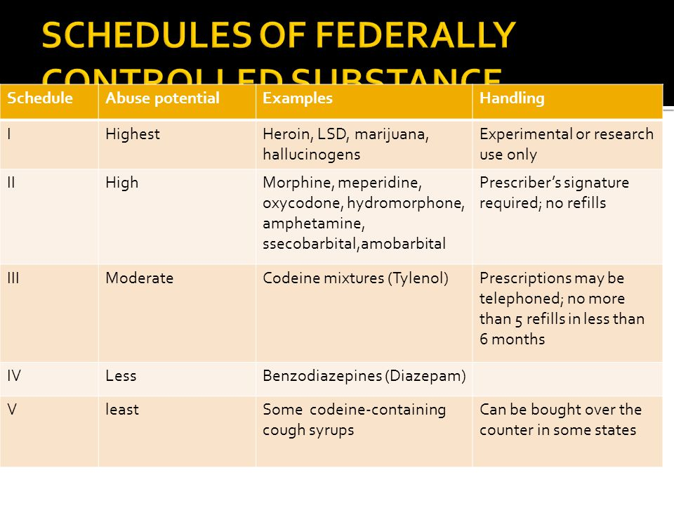 SCHEDULES OF FEDERALLY CONTROLLED SUBSTANCE
