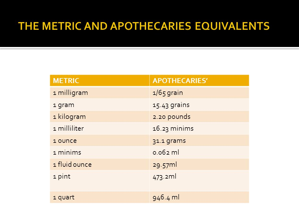 THE METRIC AND APOTHECARIES EQUIVALENTS