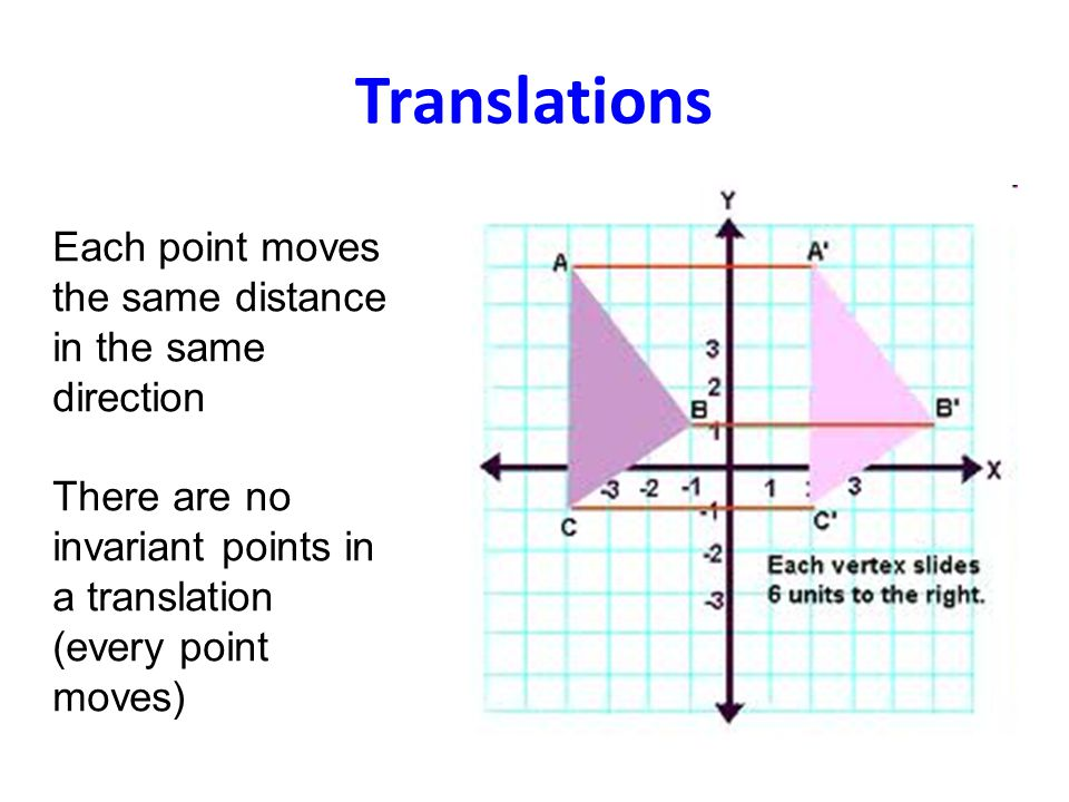 Translations Each point moves the same distance in the same direction