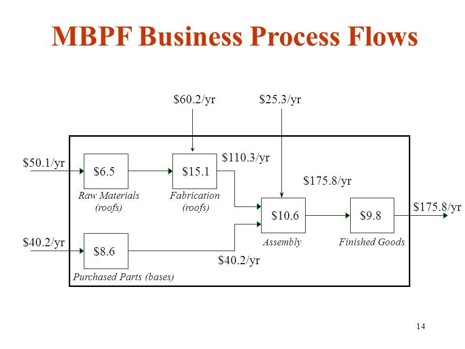 MBPF Business Process Flows