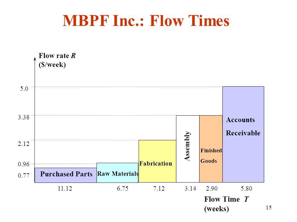 MBPF Inc.: Flow Times Flow Time T (weeks) Flow rate R ($/week)