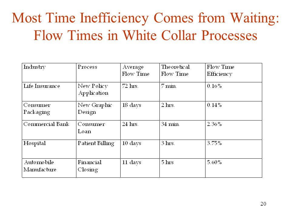 Most Time Inefficiency Comes from Waiting: Flow Times in White Collar Processes