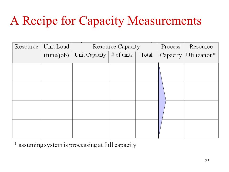 A Recipe for Capacity Measurements