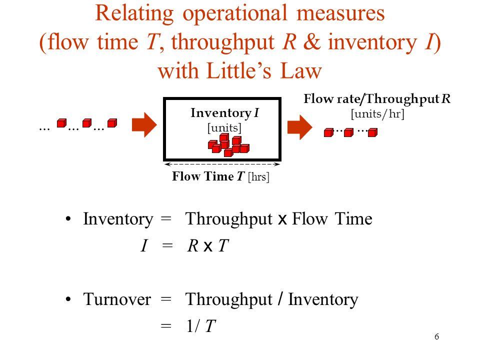 Relating operational measures