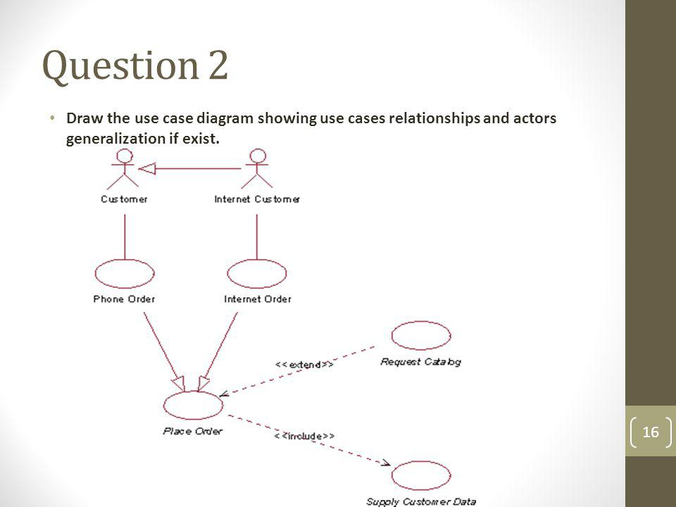 Question 2 Draw the use case diagram showing use cases relationships and actors generalization if exist.