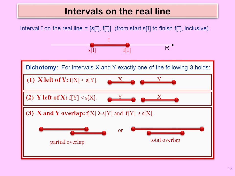 Intervals on the real line