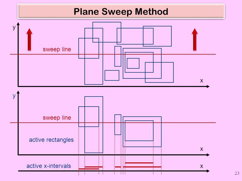 Plane Sweep Method sweep line x y sweep line x y active rectangles x