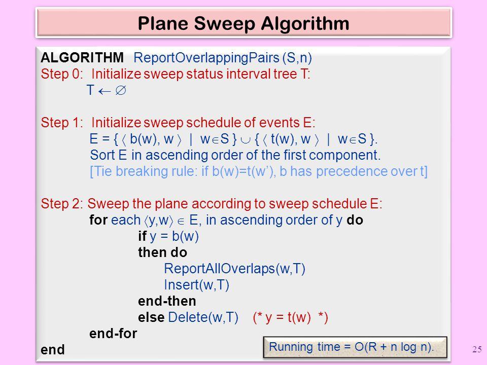 Plane Sweep Algorithm ALGORITHM ReportOverlappingPairs (S,n)