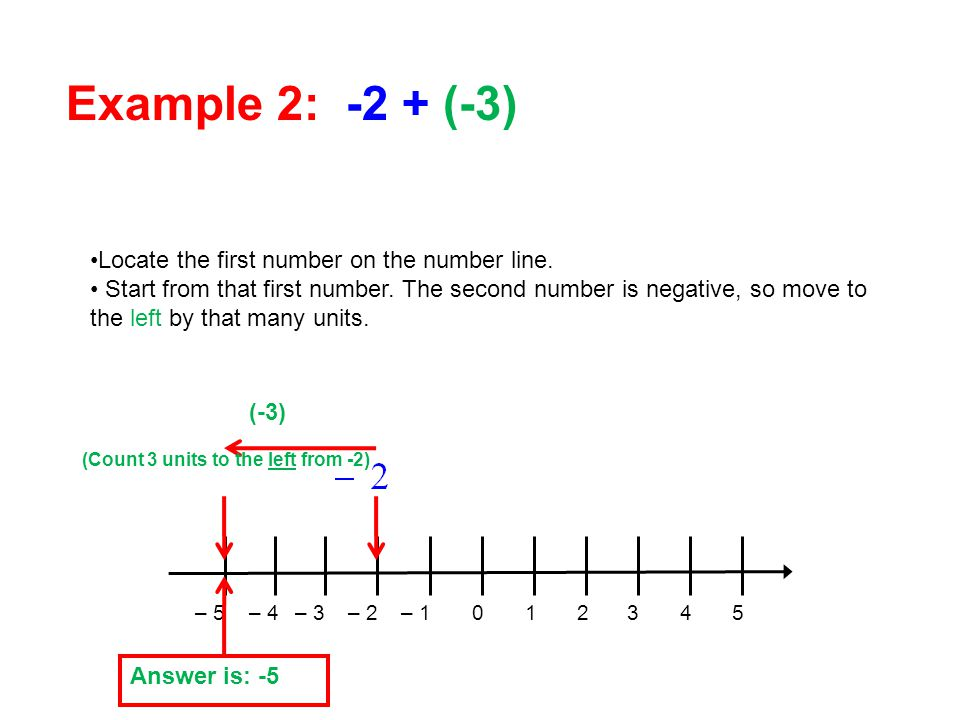 Locate the first number on the number line.