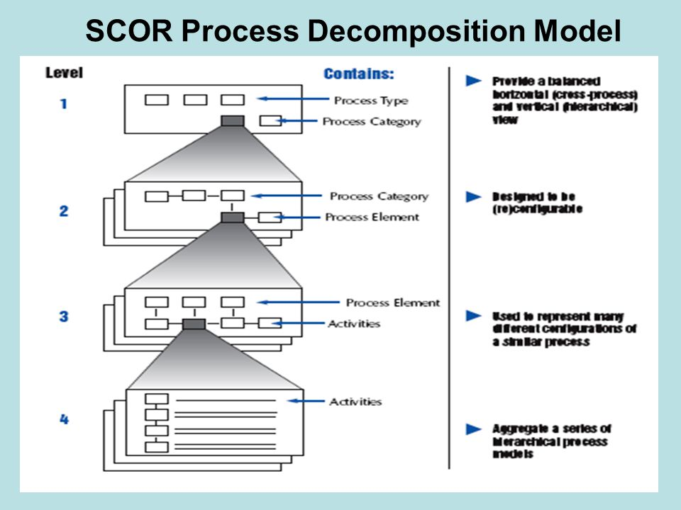SCOR Process Decomposition Model