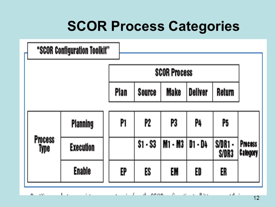 SCOR Process Categories