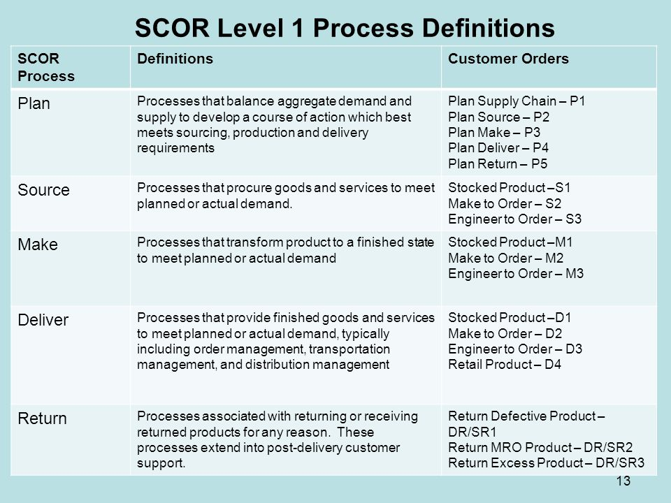 SCOR Level 1 Process Definitions