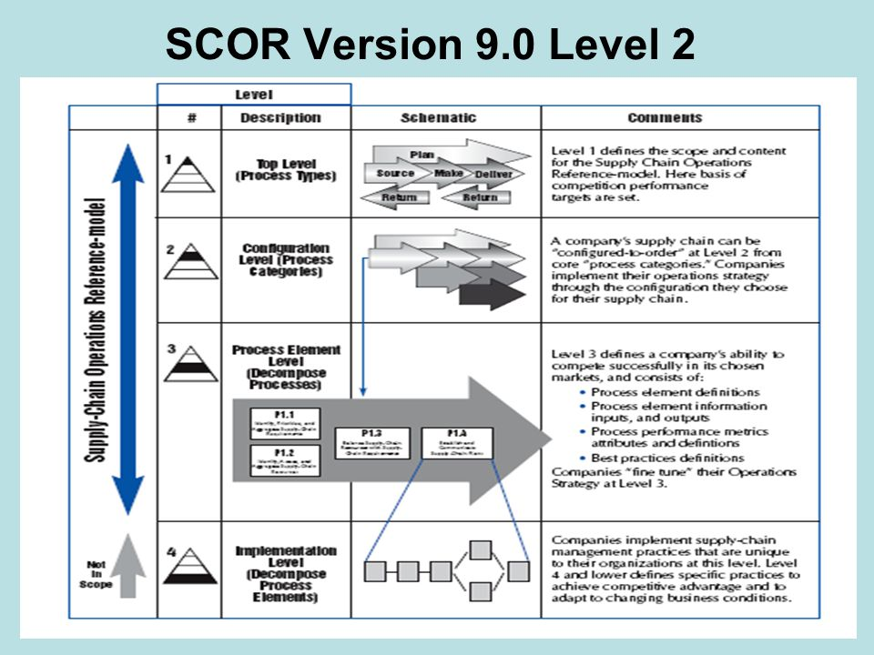 SCOR Version 9.0 Level 2
