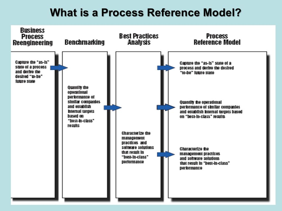 What is a Process Reference Model