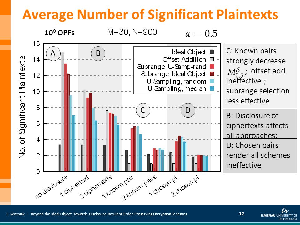 Average Number of Significant Plaintexts