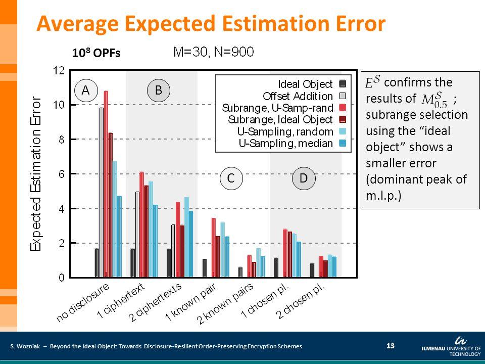 Average Expected Estimation Error