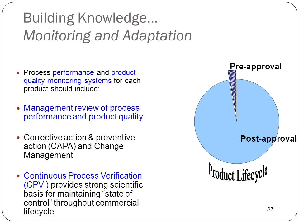 Building Knowledge… Monitoring and Adaptation